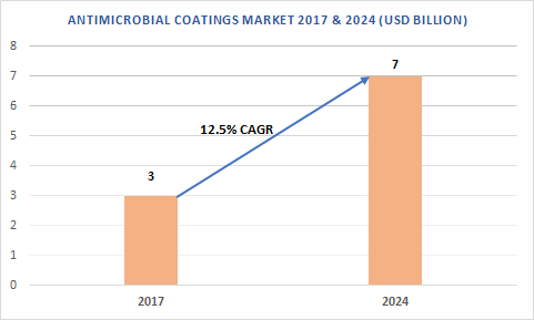 Antimicrobial coatings market is predicted to be worth over USD 7 billion by 2024