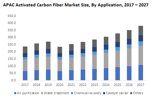 APAC Activated Carbon Fiber Market Size, By Application