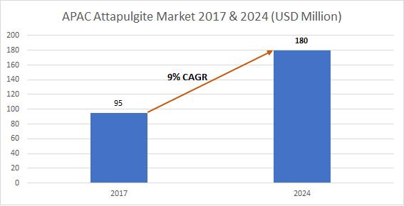 Apac attapulgite market size