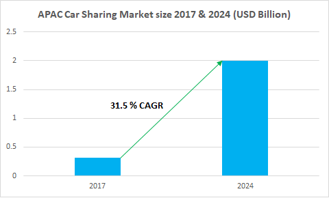 APAC Car Sharing Market Value - Industry Share Report 2018-2024