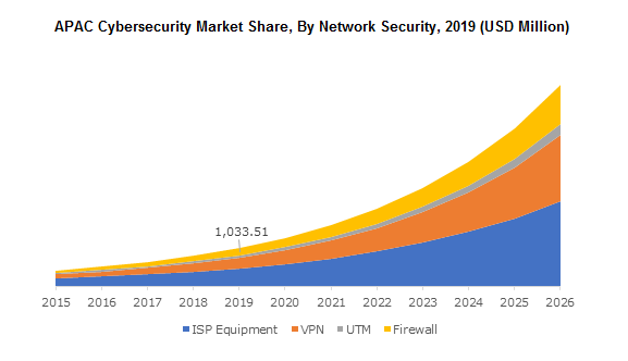 APAC Cybersecurity Market