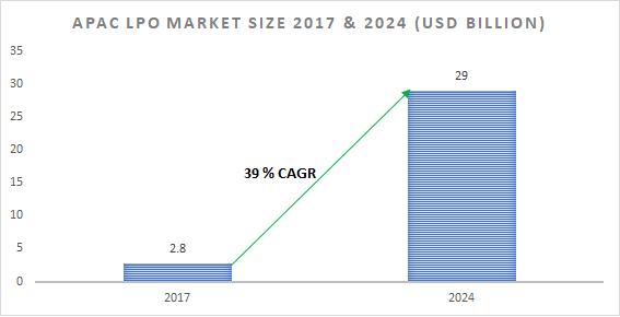 APAC LPO market