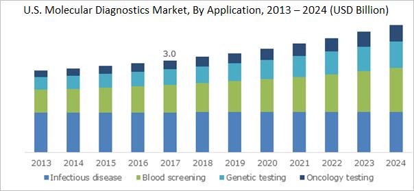 U.S. Molecular Diagnostics Market, By Application, 2013 – 2024 (USD Billion)