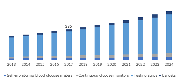 India Self-Monitoring Blood Glucose Devices Market, By Product, 2013 – 2024 (USD Million)