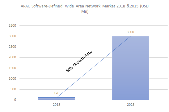 Asia Pacific Software Defined- Wide Area Network (SD-WAN) Market