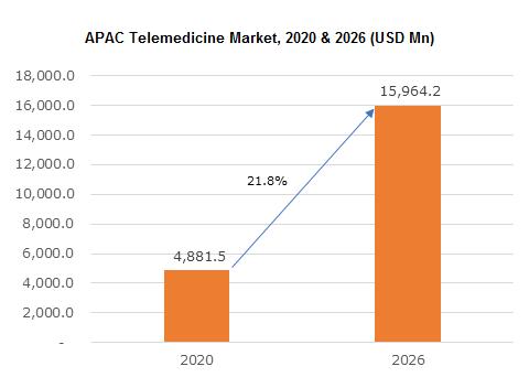 Asia Pacific Telemedicine Market