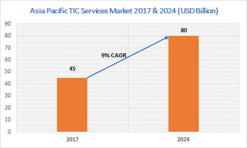 Asia Pacific Testing, Inspection, and Certification (TIC) Services Market