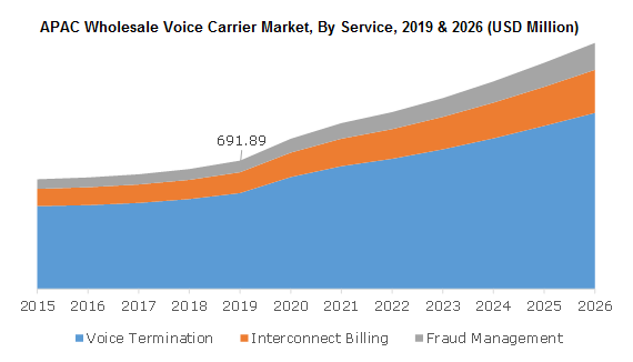 APAC Wholesale Voice Carrier Market