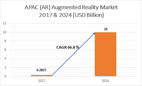 APAC (AR) Augmented Reality Market