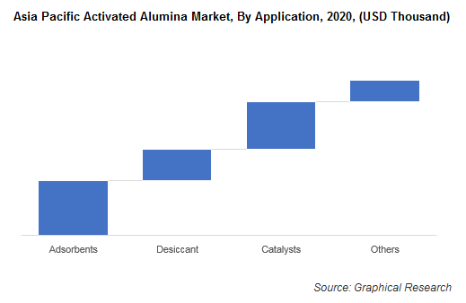 Asia Pacific Activated Alumina Market, By Application