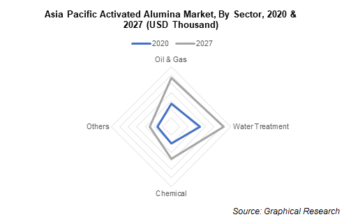 Asia Pacific Activated Alumina Market, By Sector