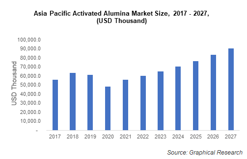 Asia Pacific Activated Alumina Market