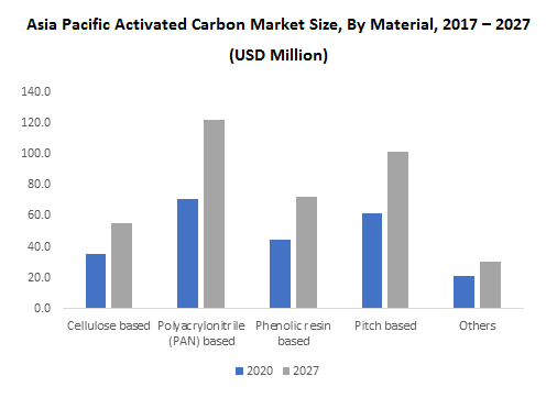 Asia Pacific Activated Carbon Market Size, By Material