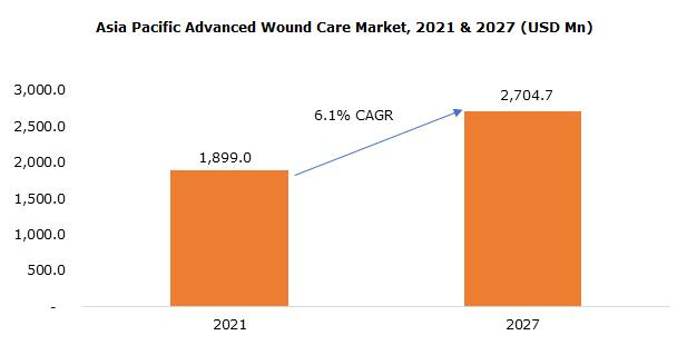 Asia Pacific Advanced Wound Care Market