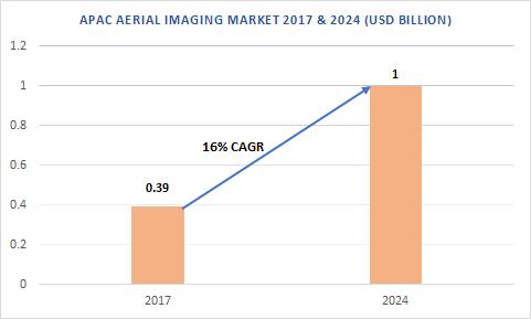 Asia Pacific Aerial Imaging Market