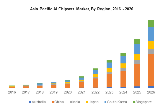 Asia Pacific AI Chipsets Market