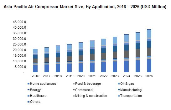 Asia Pacific Air Compressor Market