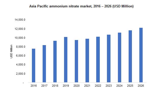Asia Pacific ammonium nitrate market