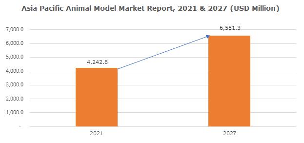 Asia Pacific Animal Model Market