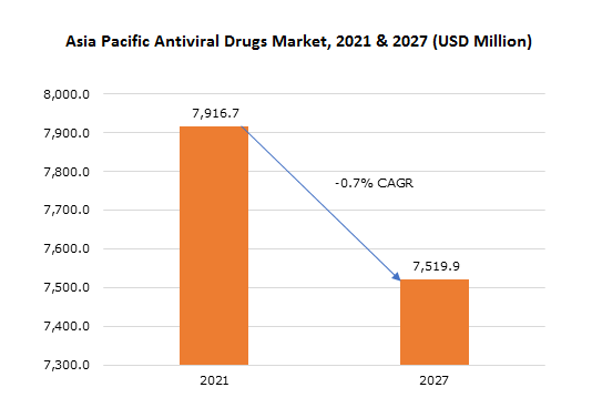 Asia Pacific Antiviral Drugs Market