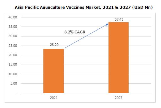 Asia Pacific Aquaculture Vaccines Market