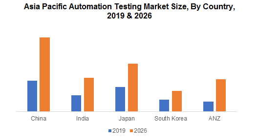 Asia Pacific Automation Testing Market