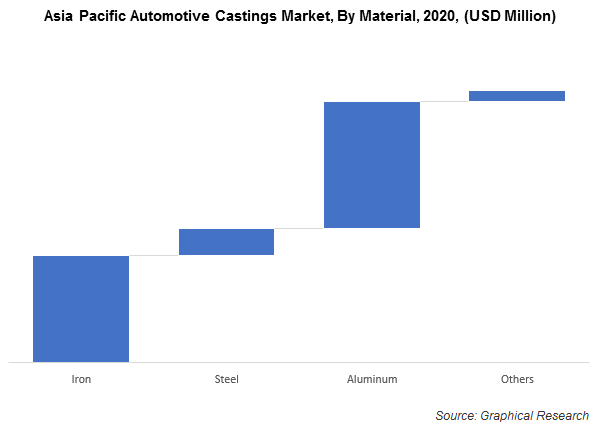 Asia Pacific Automotive Castings Market, By Material