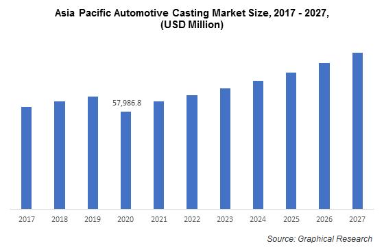 Asia Pacific Automotive Casting Market