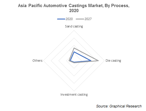 Asia Pacific Automotive Castings Market, By Process