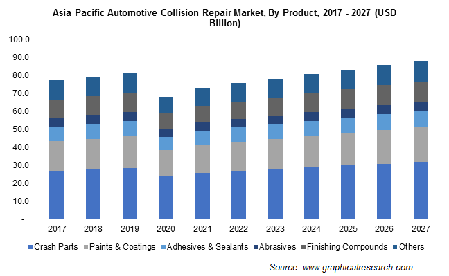 Asia Pacific Automotive Collision Repair Market By Product