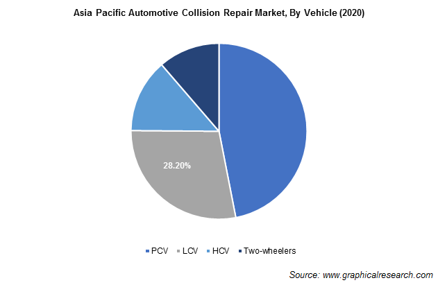 Asia Pacific Automotive Collision Repair Market By Vehicle