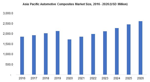 Asia Pacific Automotive Composites Market