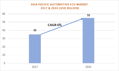 APAC Automotive Electronic Control Unit (ECU) Market