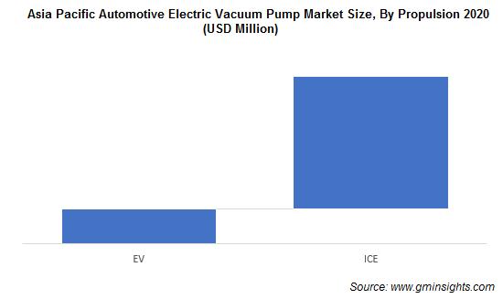 Asia Pacific Automotive Electric Vacuum Pump Market Size, By Propulsion