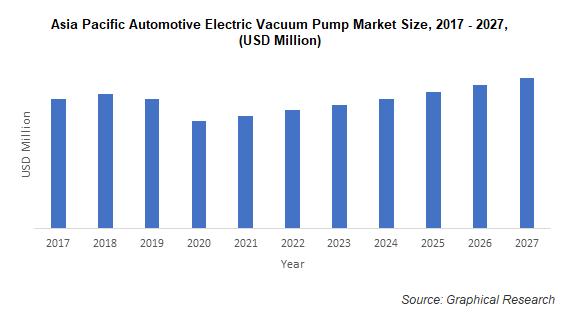 Asia Pacific Automotive Electric Vacuum Pump Market
