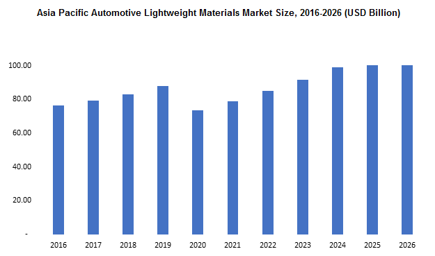 Asia Pacific Automotive Lightweight Materials Market