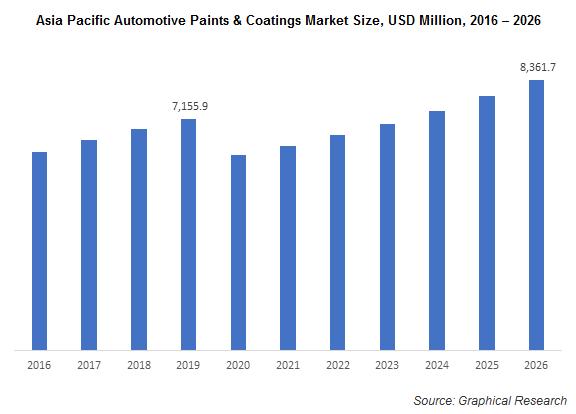 Asia Pacific Automotive Paints & Coatings Market