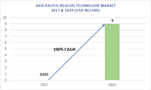 Asia Pacific Beacon Technology Market