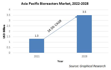Asia Pacific Bioreactors Market