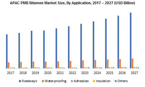 APAC PMB Bitumen Market By Application