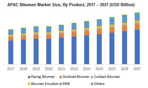 APAC Bitumen Market By Product