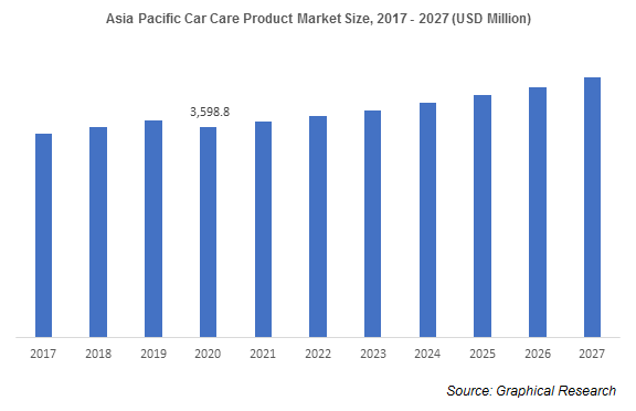 Asia Pacific Car Care Product Market