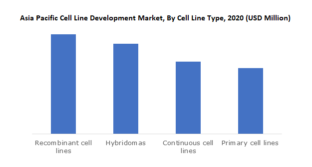 Asia Pacific Cell Line Development Market, By Cell Line Type