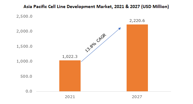 China Cell Line Development Market, By Product, 2013 – 2024 (USD Mn)