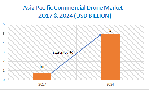 Asia Pacific Commercial Drone Market