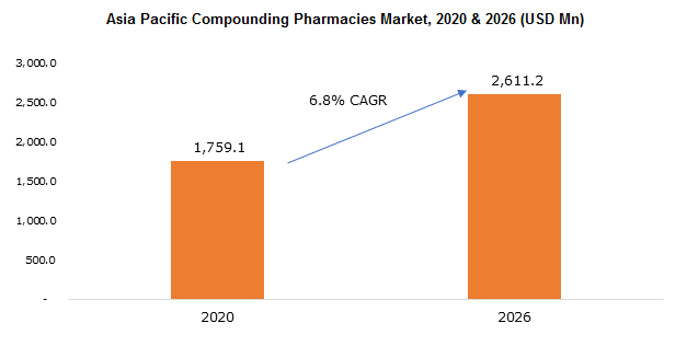 Asia Pacific Compounding Pharmacies Market