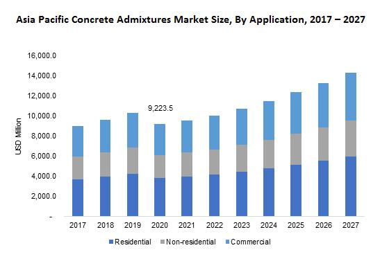 Asia Pacific Concrete Admixtures Market Size, By Application