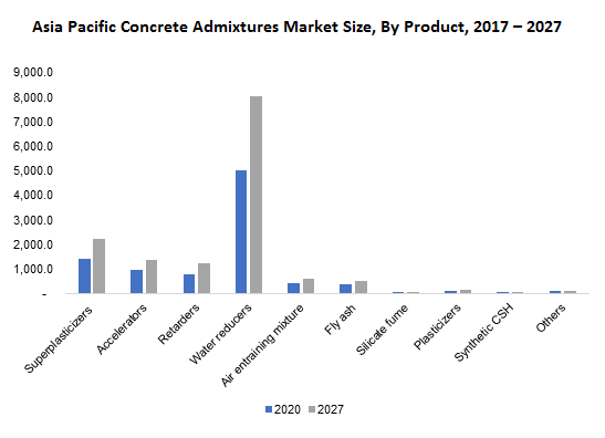 Asia Pacific Concrete Admixtures Market Size, By Product