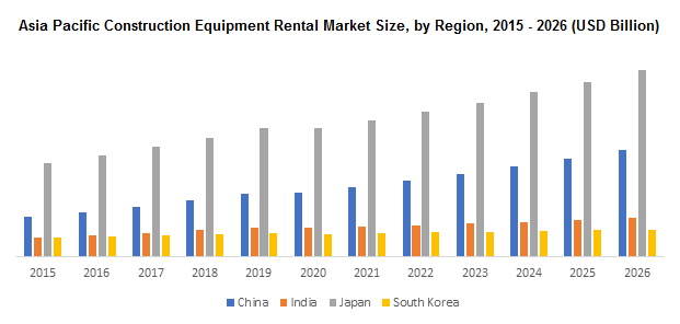 Asia Pcific Construction Equipment Rental Market