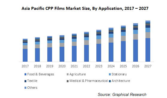 Asia Pacific CPP Films Market Size, By Application